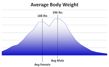 graph_avg_weight1